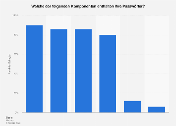 Umfrage zu Komponenten der erstellten Passwörter in Deutschland 2019
