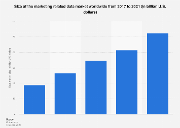 Global marketing data market size 2016-2018