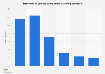 Music streaming service usage frequency in Germany 2019