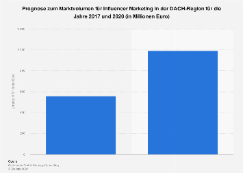 Prognose zum Marktvolumen für Influencer Marketing in der DACH-Region bis 2020