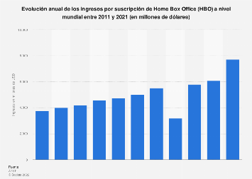 Ingresos por suscripción de HBO a nivel mundial 2011-2018