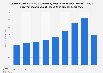 Annual revenue of McDonald's operated by Westlife in India FY 2013-FY 2017