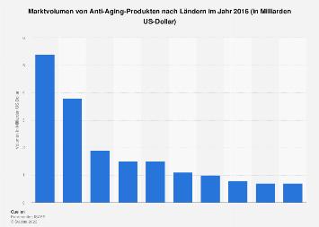Marktvolumen von Anti-Aging-Produkten nach Ländern im Jahr 2016