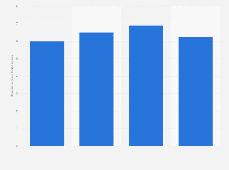 Exclusive Premium Statistic
