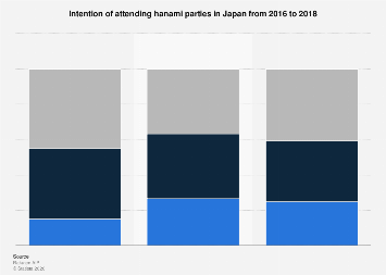 Cherry blossom party participation rate Japan 2016-2018