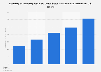 U.S. marketing data spend 2016-2018