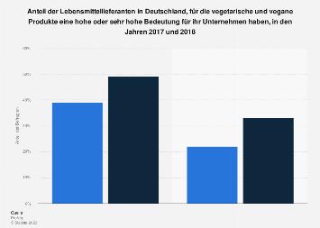 Umfrage zur Bedeutung vegetarischer und veganer Produkte im deutschen LEH in 2017