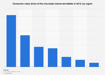 Market share of the chocolate industry worldwide in 2016, by region