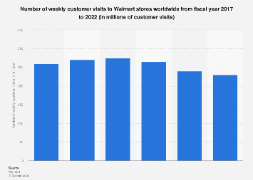 Number of weekly customer visits to Walmart stores worldwide