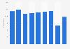 Cifra anual de gimnasios en España 2013-2018