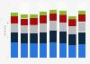 Exporte der MEM-Industrie in der Schweiz nach Warengruppe bis 2017