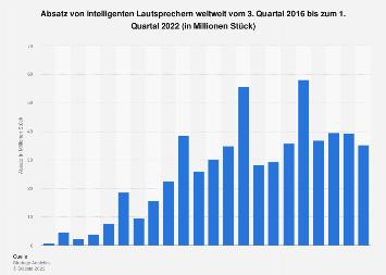 Absatz von intelligenten Lautsprechern weltweit bis Q4 2017