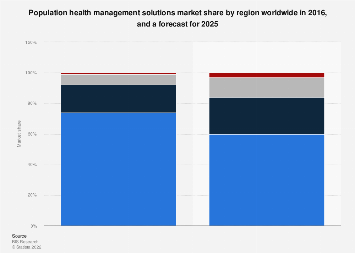 Population health management solutions market share by region worldwide 2016 and 2025