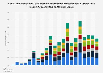 Absatz der Hersteller von intelligenten Lautsprechern weltweit bis Q3 2018