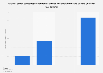 Kuwait: value of power construction contractor awards 2019