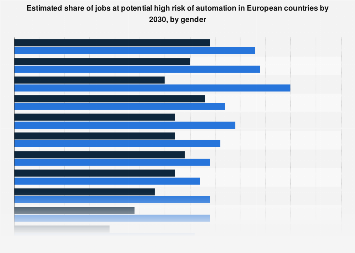 Share of jobs at risk by automation in European countries 2030, by gender