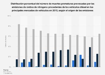 Emisiones de vehículos diésel: porcentaje de fallecimientos por países 2015