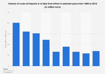 Italy: crude oil imports from Africa 1990-2016