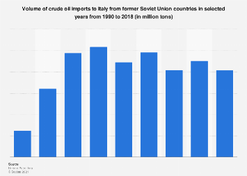 Italy: crude oil imports from former USSR 1990-2018