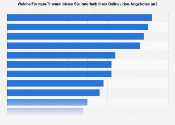 Umfrage zu von Onlinevideo-Anbietern produzierten Formaten in Deutschland 2017