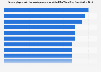 FIFA World Cup: players with most matches 1930-2018