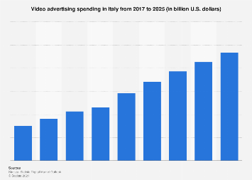 Italy: online video advertising spending 2011-2018