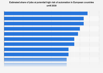 Share of jobs at risk by automation in European countries 2030