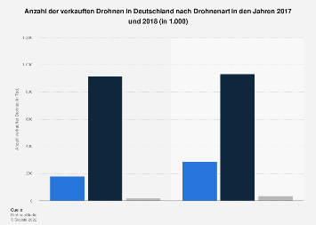 Anzahl der verkauften Drohnen in Deutschland bis 2018