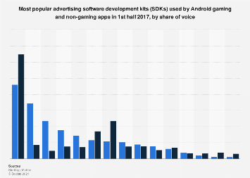 Top advertising SDKs used by Android gaming and non-gaming apps 2017