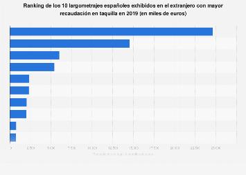 Ranking de las películas españolas exhibidas en el extranjero más taquilleras 2017