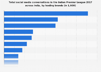 Social media conversations in IPL across India in 2017 by leading brands