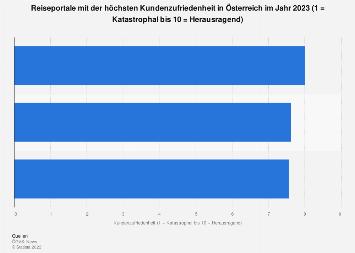 Top 3 Reiseportale in Österreich nach Kundenzufriedenheit 2018