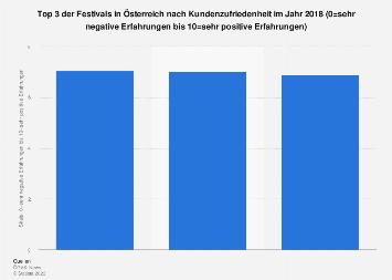 Top 3 Festivals in Österreich nach Kundenzufriedenheit 2018