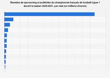 Recettes de sponsoring des clubs de la Ligue 1 en France 2016-2017