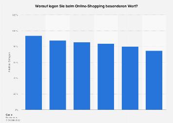 Umfrage zu Prioritäten beim Online-Shopping in Deutschland 2017
