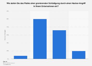 Umfrage zum Schadensrisiko durch Hacker-Angriffe in Deutschland 2017