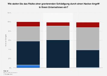 Schadensrisiko durch Hacker-Angriffe nach Unternehmensgröße in Deutschland 2017