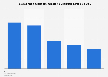 Mexico: Leading Millennials' favorite music genres 2017