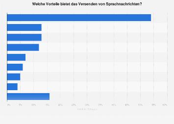 Umfrage zu den Vorteilen von Sprachnachrichten in Deutschland 2018