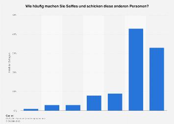 Umfrage zur Häufigkeit des Versendens von Selfies in Deutschland 2018