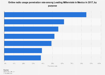 Mexico: online radio usage by Leading Millennials 2017, by purpose