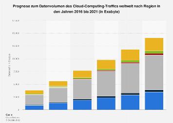 Prognose zum Datenvolumen des Cloud-Computing-Traffics weltweit nach Region bis 2021