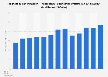 Weltweite IT-Ausgaben für Rechenzentren bis 2019