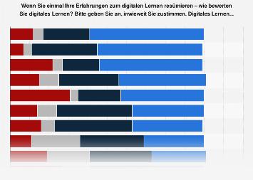 Umfrage unter Lehrenden zur Bewertung digitalen Lernens in Deutschland 2017
