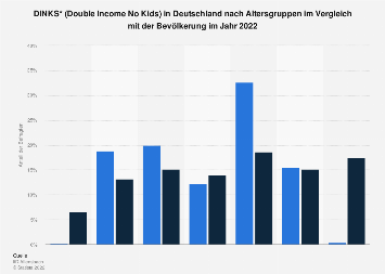 Umfrage in Deutschland zum Alter der DINKS (Double Income No Kids) 2018