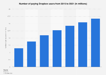 Number of paying Dropbox users 2015-2018