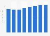 Dropbox's average revenue per (paying) user 2015-2018