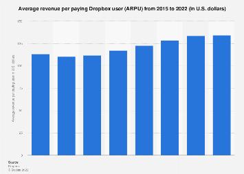Dropbox's average revenue per (paying) user 2015-2017