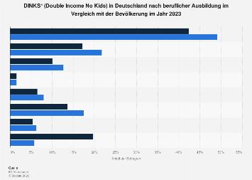 Berufliche Ausbildung der DINKS (Double Income No Kids) in Deutschland 2019