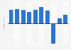 Daiichi Kocho's net income FY 2012-2017